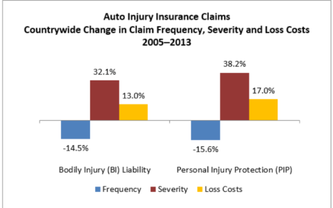 Did You Know Series - No-Fault Insurance in Michigan
